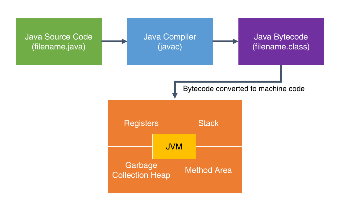 JVM VS JRE VS JDK DIFFERENCE - Comparing JVMs on ARM/Linux