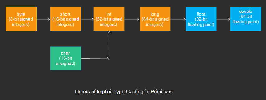 Orders of Implicit Type-Casting for Primitives
